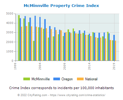 McMinnville Property Crime vs. State and National Per Capita