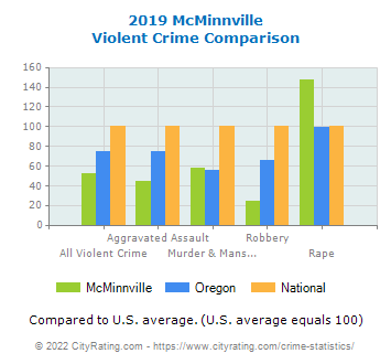 McMinnville Violent Crime vs. State and National Comparison