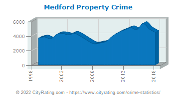 Medford Property Crime