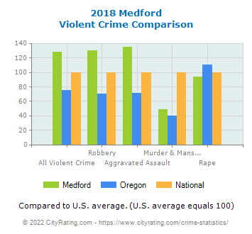 Medford Violent Crime vs. State and National Comparison