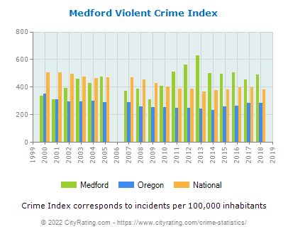 Medford Violent Crime vs. State and National Per Capita