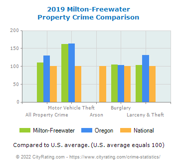 Milton-Freewater Property Crime vs. State and National Comparison