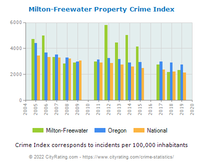 Milton-Freewater Property Crime vs. State and National Per Capita
