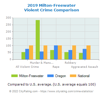 Milton-Freewater Violent Crime vs. State and National Comparison