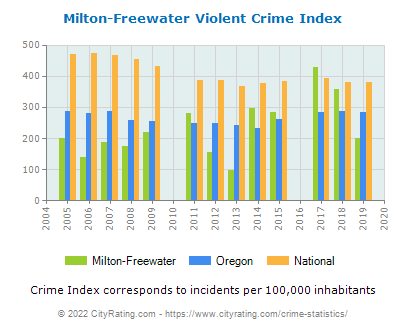 Milton-Freewater Violent Crime vs. State and National Per Capita