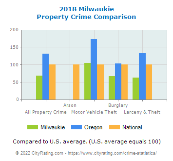 Milwaukie Property Crime vs. State and National Comparison