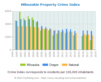 Milwaukie Property Crime vs. State and National Per Capita