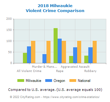 Milwaukie Violent Crime vs. State and National Comparison