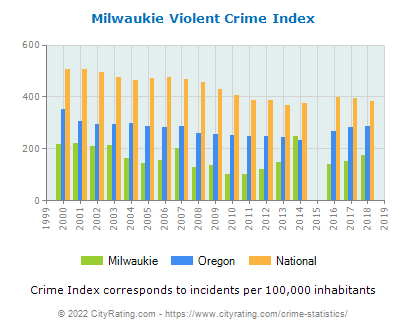 Milwaukie Violent Crime vs. State and National Per Capita