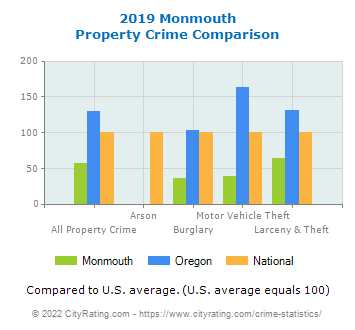 Monmouth Property Crime vs. State and National Comparison