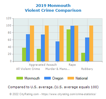 Monmouth Violent Crime vs. State and National Comparison