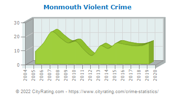 Monmouth Violent Crime