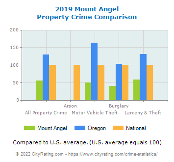 Mount Angel Property Crime vs. State and National Comparison