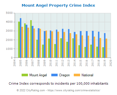 Mount Angel Property Crime vs. State and National Per Capita