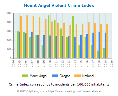 Mount Angel Violent Crime vs. State and National Per Capita