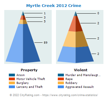 Myrtle Creek Crime 2012