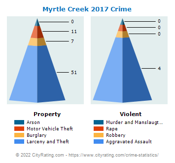 Myrtle Creek Crime 2017