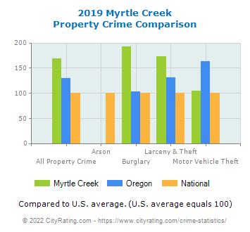 Myrtle Creek Property Crime vs. State and National Comparison