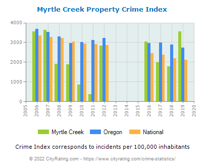 Myrtle Creek Property Crime vs. State and National Per Capita