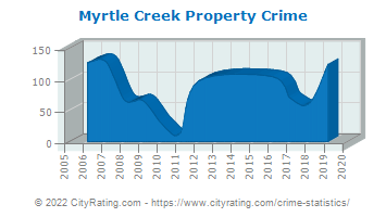 Myrtle Creek Property Crime