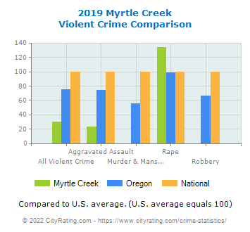 Myrtle Creek Violent Crime vs. State and National Comparison