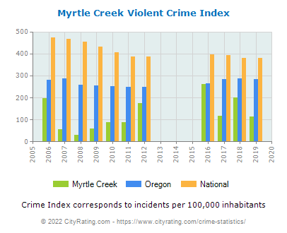 Myrtle Creek Violent Crime vs. State and National Per Capita