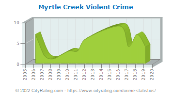 Myrtle Creek Violent Crime
