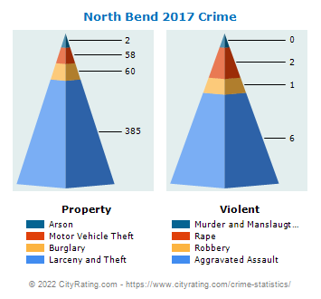North Bend Crime 2017