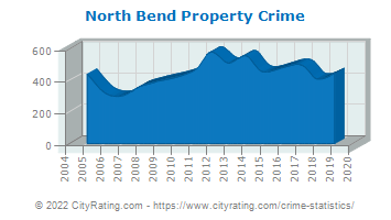 North Bend Property Crime