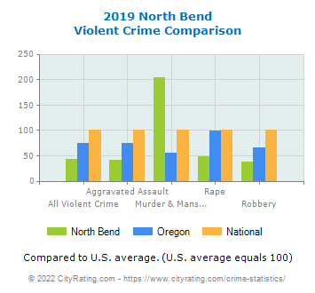 North Bend Violent Crime vs. State and National Comparison