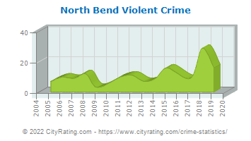 North Bend Violent Crime