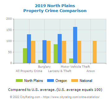 North Plains Property Crime vs. State and National Comparison