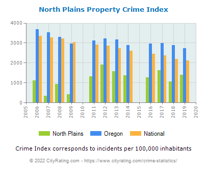 North Plains Property Crime vs. State and National Per Capita