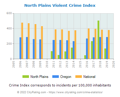 North Plains Violent Crime vs. State and National Per Capita