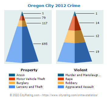 Oregon City Crime 2012