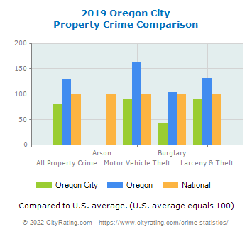 Oregon City Property Crime vs. State and National Comparison