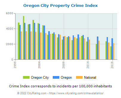 Oregon City Property Crime vs. State and National Per Capita