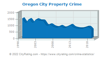 Oregon City Property Crime