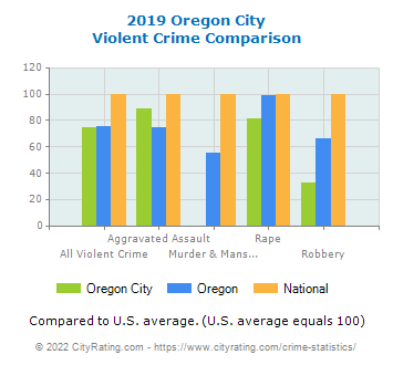 Oregon City Violent Crime vs. State and National Comparison