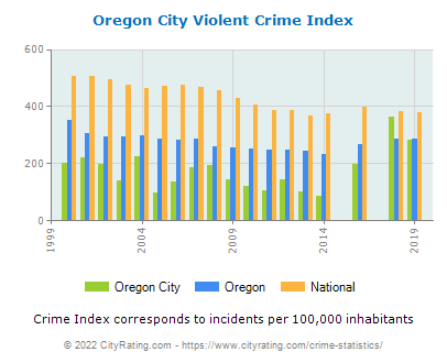Oregon City Violent Crime vs. State and National Per Capita