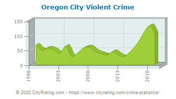 Oregon City Violent Crime