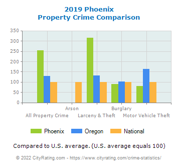 Phoenix Property Crime vs. State and National Comparison