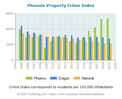Phoenix Property Crime vs. State and National Per Capita