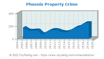 Phoenix Property Crime
