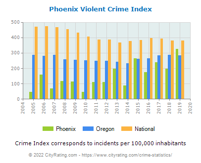 Phoenix Violent Crime vs. State and National Per Capita