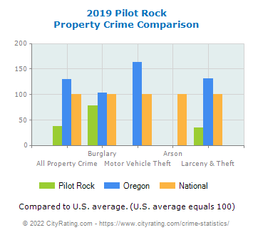 Pilot Rock Property Crime vs. State and National Comparison