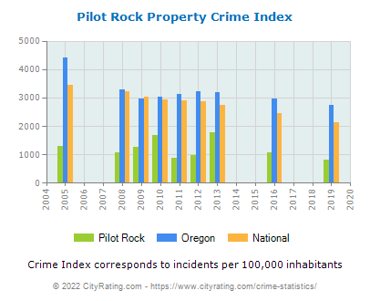 Pilot Rock Property Crime vs. State and National Per Capita
