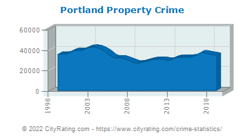 Portland Property Crime