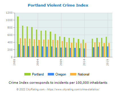 Portland Violent Crime vs. State and National Per Capita