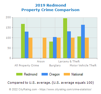 Redmond Property Crime vs. State and National Comparison